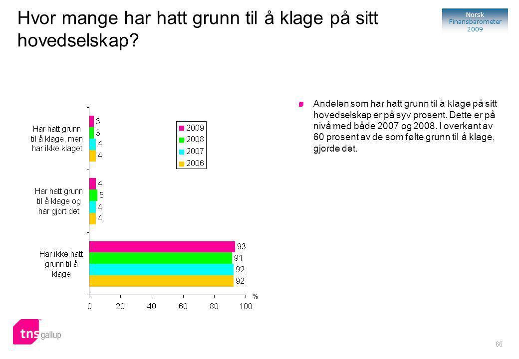 66 Norsk Finansbarometer 2009 Hvor mange har hatt grunn til å klage på sitt hovedselskap.