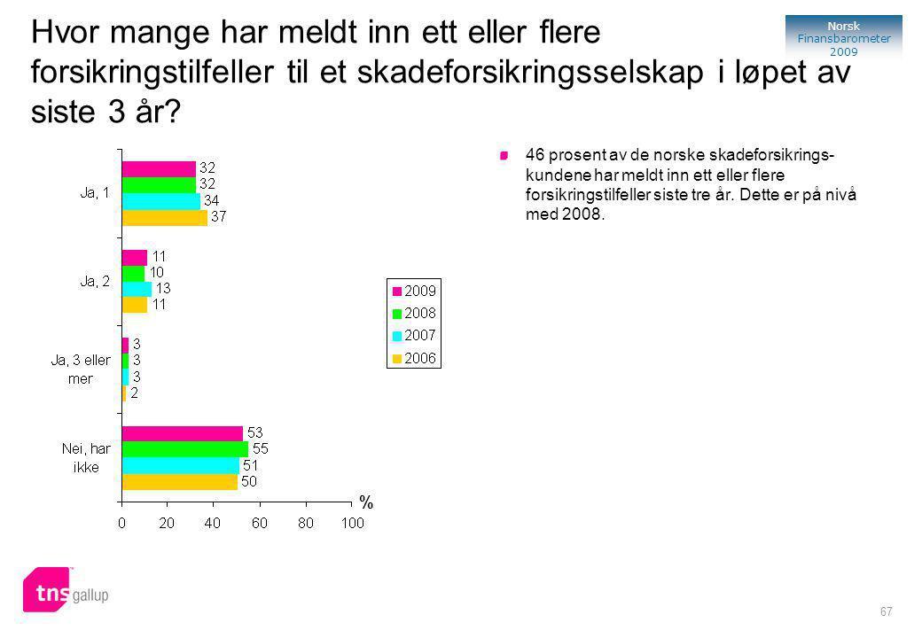 67 Norsk Finansbarometer 2009 % 46 prosent av de norske skadeforsikrings- kundene har meldt inn ett eller flere forsikringstilfeller siste tre år.