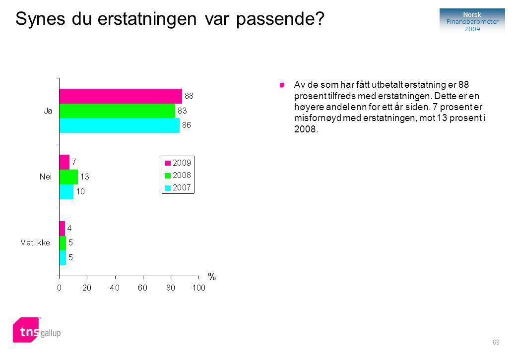 69 Norsk Finansbarometer 2009 % Av de som har fått utbetalt erstatning er 88 prosent tilfreds med erstatningen.
