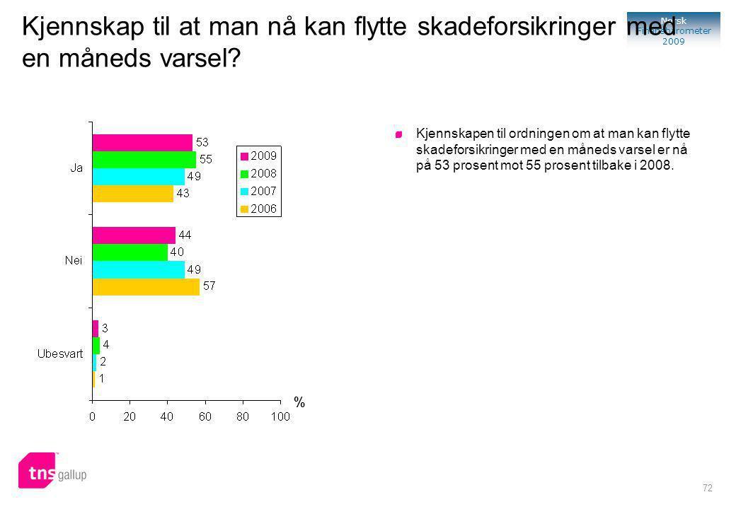 72 Norsk Finansbarometer 2009 Kjennskap til at man nå kan flytte skadeforsikringer med en måneds varsel.