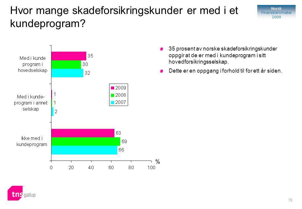78 Norsk Finansbarometer 2009 % 35 prosent av norske skadeforsikringskunder oppgir at de er med i kundeprogram i sitt hovedforsikringsselskap.