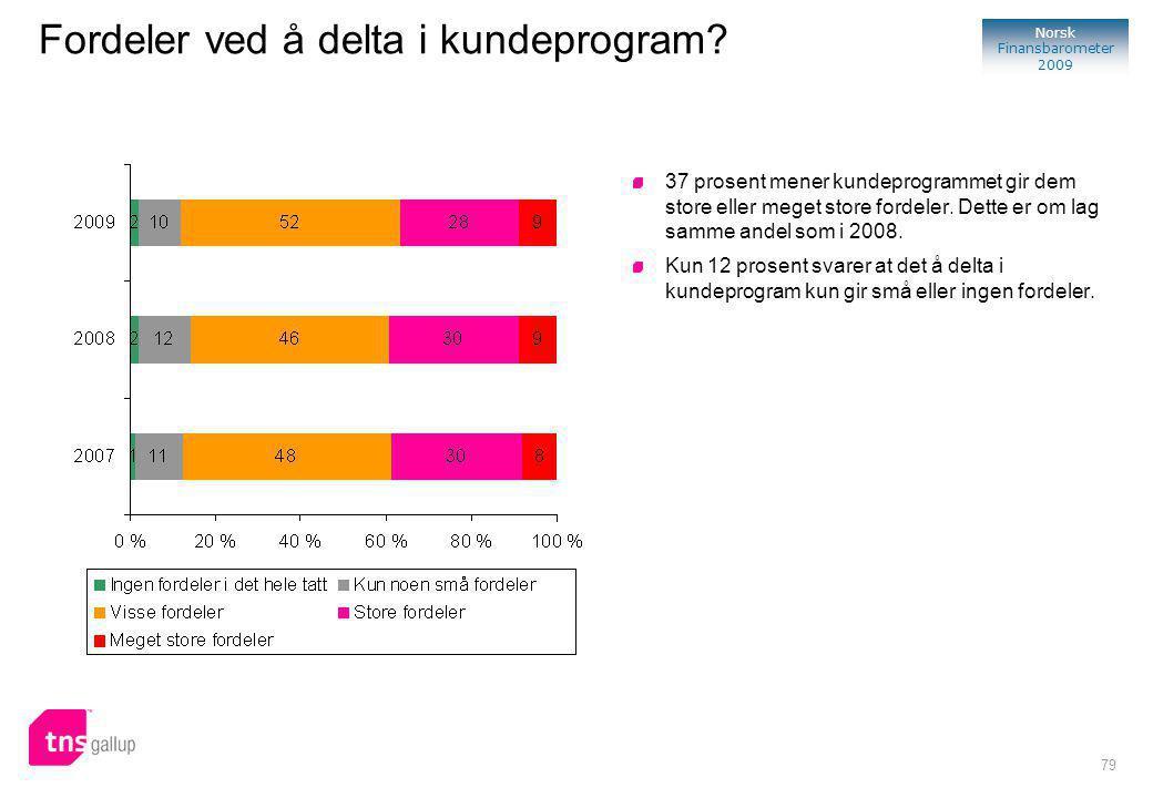 79 Norsk Finansbarometer 2009 37 prosent mener kundeprogrammet gir dem store eller meget store fordeler.