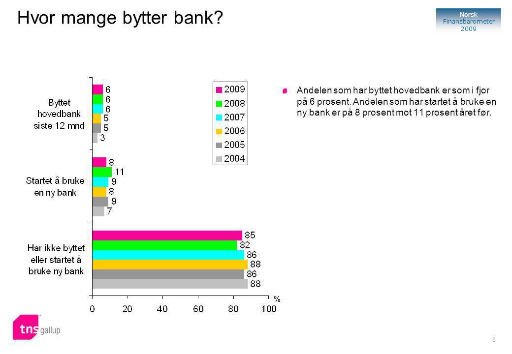 8 Norsk Finansbarometer 2009 % Andelen som har byttet hovedbank er som i fjor på 6 prosent.