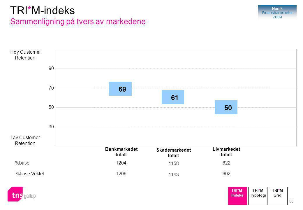 86 Norsk Finansbarometer 2009 Høy Customer Retention Lav Customer Retention 90 70 50 30 69 Bankmarkedet totalt %base1204 %base Vektet1206 50 Livmarkedet totalt 622 602 61 Skademarkedet totalt 1158 1143 TRI*M-indeks Sammenligning på tvers av markedene TRI*M Typologi TRI*M- indeks TRI*M Grid
