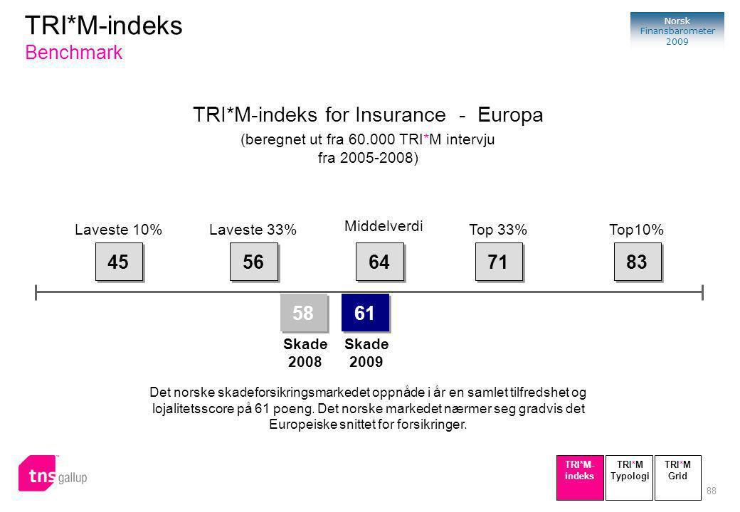 88 Norsk Finansbarometer 2009 TRI*M-indeks for Insurance - Europa (beregnet ut fra 60.000 TRI*M intervju fra 2005-2008) 45 56 64 71 83 58 Skade 2008 Laveste 10%Laveste 33% Middelverdi Top 33%Top10% Det norske skadeforsikringsmarkedet oppnåde i år en samlet tilfredshet og lojalitetsscore på 61 poeng.
