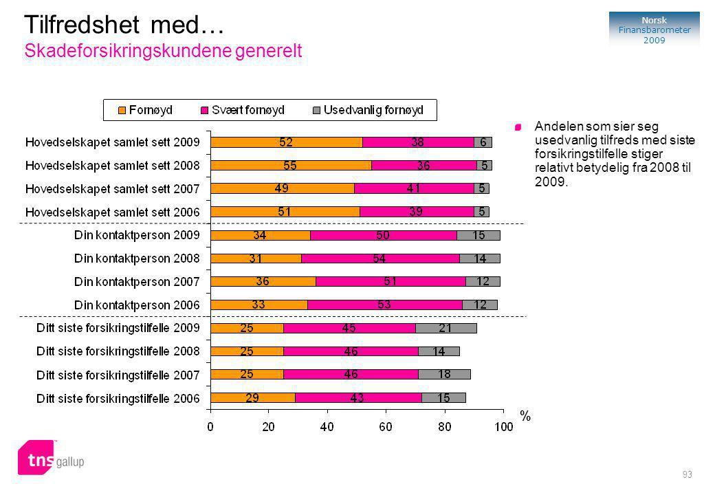93 Norsk Finansbarometer 2009 % Andelen som sier seg usedvanlig tilfreds med siste forsikringstilfelle stiger relativt betydelig fra 2008 til 2009.