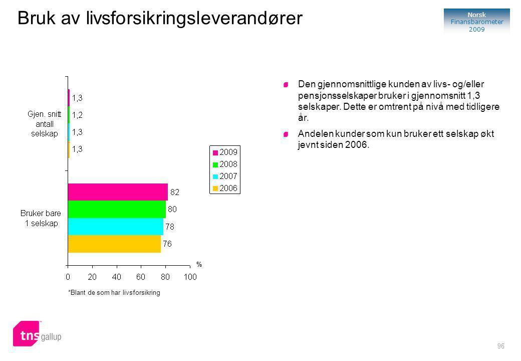 96 Norsk Finansbarometer 2009 Bruk av livsforsikringsleverandører Den gjennomsnittlige kunden av livs- og/eller pensjonsselskaper bruker i gjennomsnitt 1,3 selskaper.