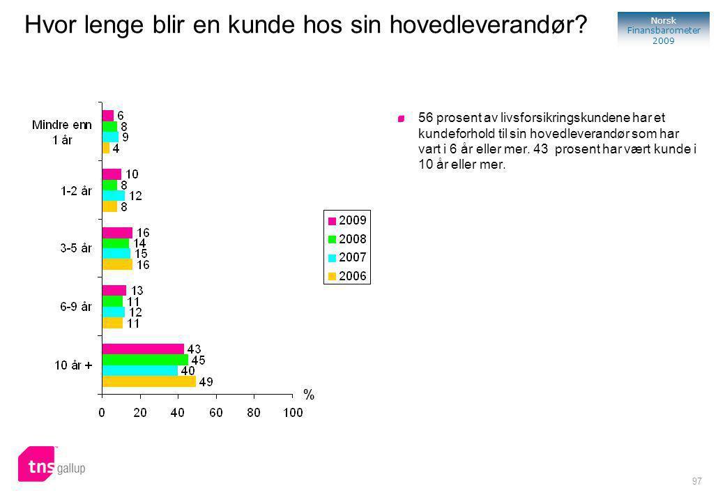 97 Norsk Finansbarometer 2009 % 56 prosent av livsforsikringskundene har et kundeforhold til sin hovedleverandør som har vart i 6 år eller mer.
