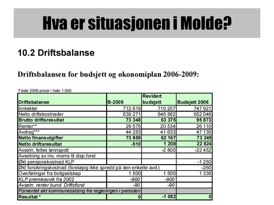 Hva er situasjonen i Molde?