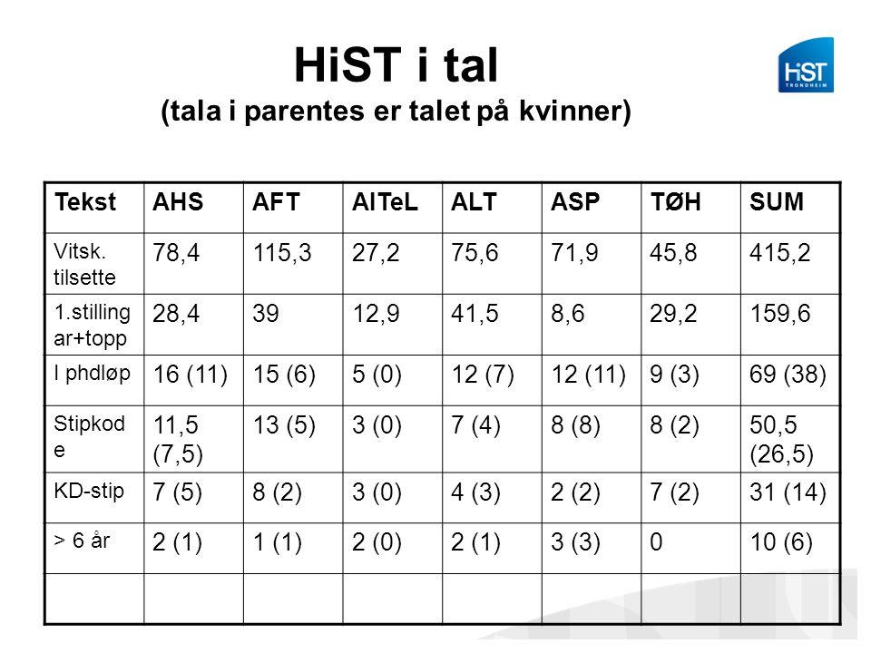 HiST i tal (tala i parentes er talet på kvinner) TekstAHSAFTAITeLALTASPTØHSUM Vitsk. tilsette 78,4115,327,275,671,945,8415,2 1.stilling ar+topp 28,439