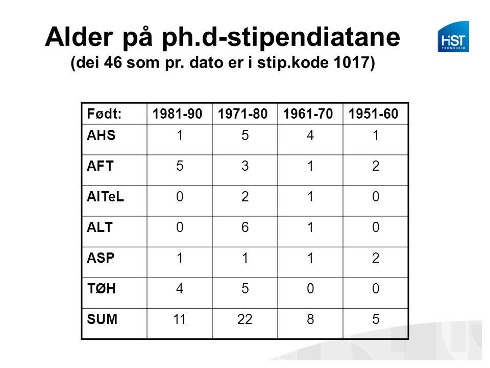 Alder på ph.d-stipendiatane (dei 46 som pr. dato er i stip.kode 1017) Født:1981-901971-801961-701951-60 AHS1541 AFT5312 AITeL0210 ALT0610 ASP1112 TØH4