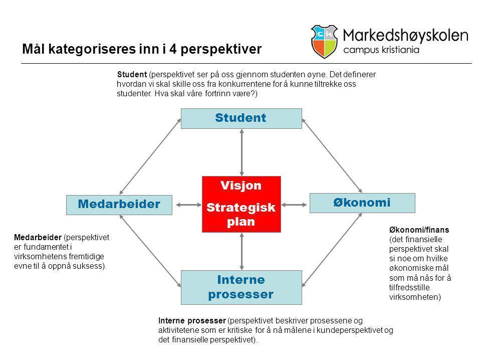 Mål kategoriseres inn i 4 perspektiver Visjon Strategisk plan Student Økonomi Medarbeider Interne prosesser Student (perspektivet ser på oss gjennom s