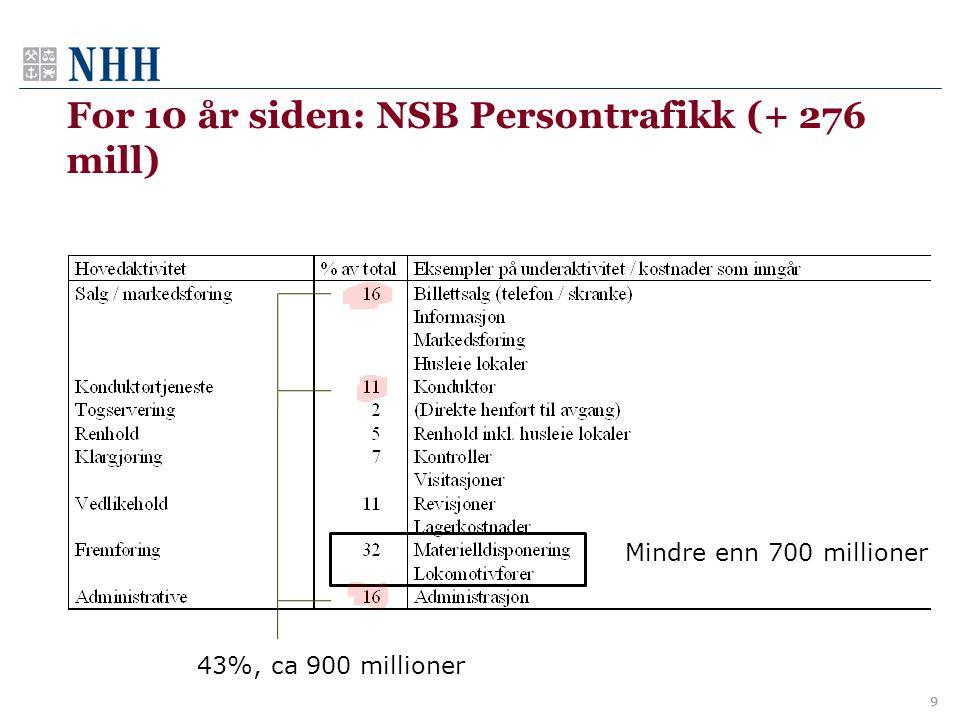 For 10 år siden: NSB Persontrafikk (+ 276 mill) 9 43%, ca 900 millioner Mindre enn 700 millioner