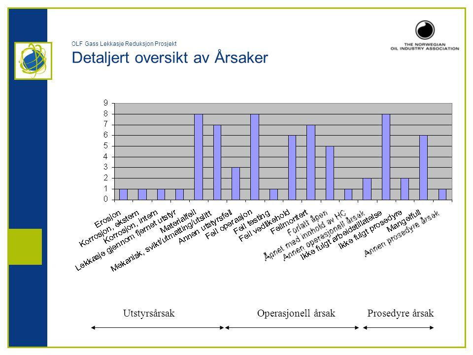OLF Gass Lekkasje Reduksjon Prosjekt Detaljert oversikt av Årsaker UtstyrsårsakOperasjonell årsakProsedyre årsak