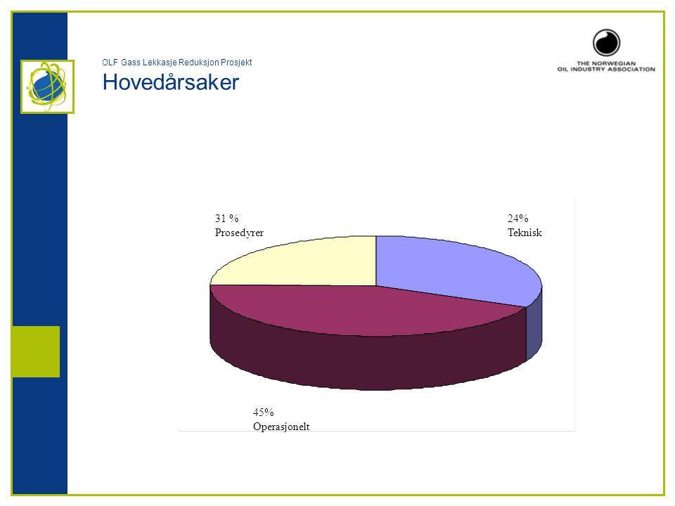 OLF Gass Lekkasje Reduksjon Prosjekt Hovedårsaker 24% Teknisk 31 % Prosedyrer 45% Operasjonelt