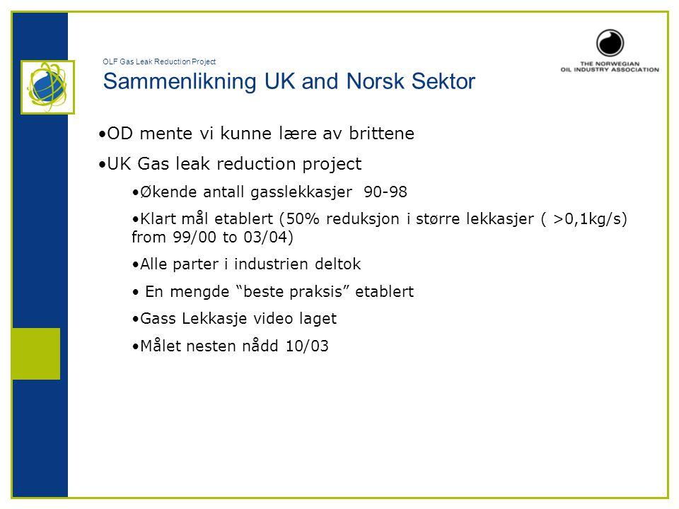 OLF Gas Leak Reduction Project Sammenlikning UK and Norsk Sektor •OD mente vi kunne lære av brittene •UK Gas leak reduction project •Økende antall gas