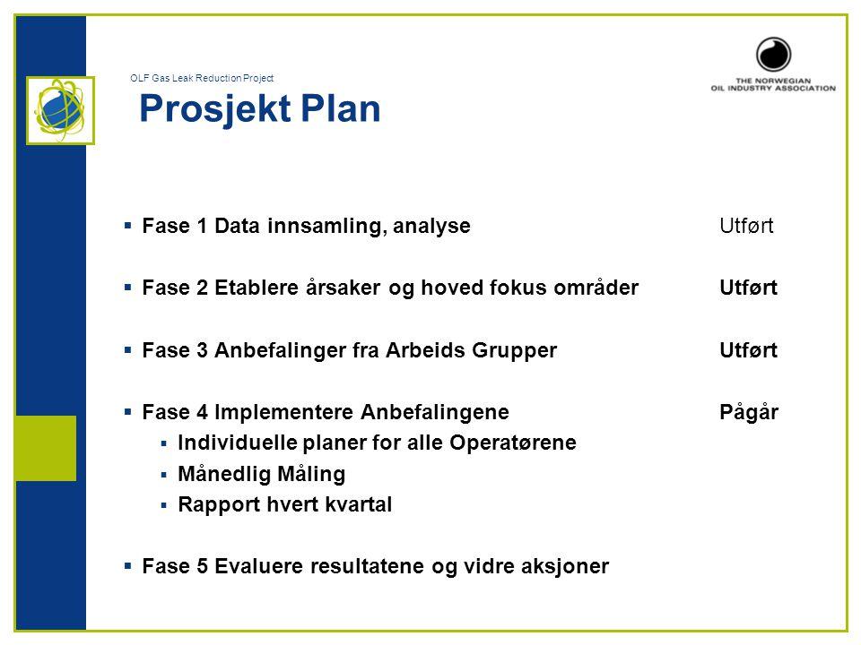 OLF Gas Leak Reduction Project Prosjekt Plan  Fase 1 Data innsamling, analyseUtført  Fase 2 Etablere årsaker og hoved fokus områderUtført  Fase 3 A