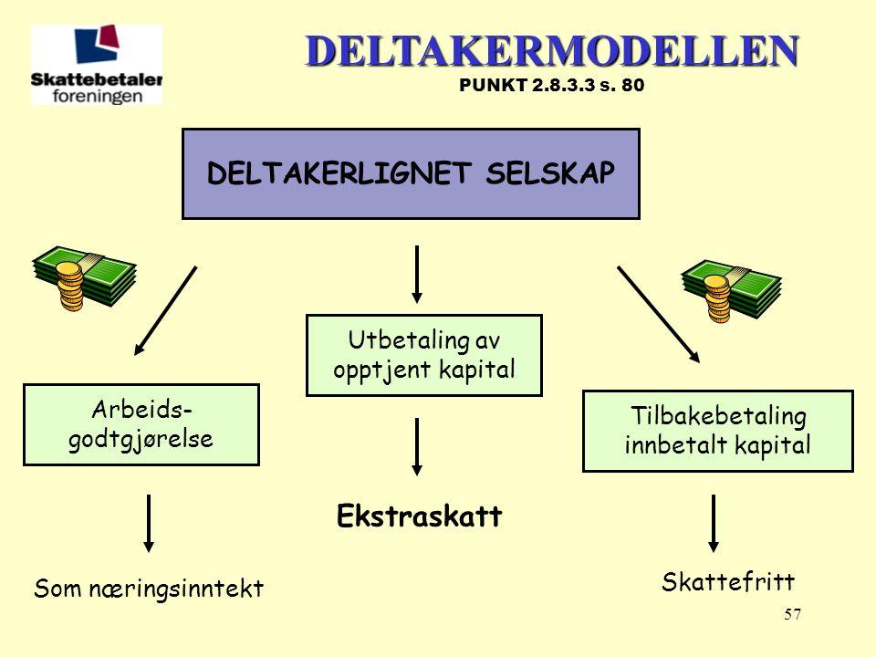 57 DELTAKERLIGNET SELSKAP Arbeids- godtgjørelse Tilbakebetaling innbetalt kapital DELTAKERMODELLEN DELTAKERMODELLEN PUNKT 2.8.3.3 s. 80 Utbetaling av