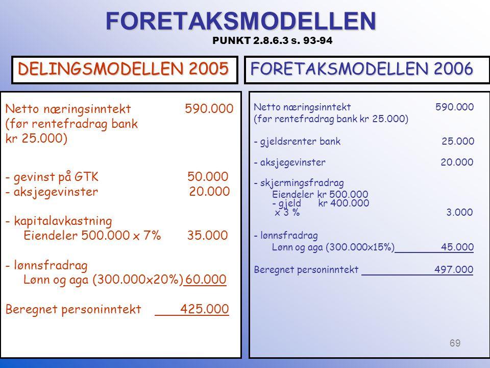 69 FORETAKSMODELLEN FORETAKSMODELLEN PUNKT 2.8.6.3 s. 93-94 Netto næringsinntekt 590.000 (før rentefradrag bank kr 25.000) - gevinst på GTK 50.000 - a