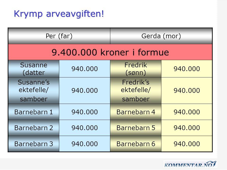 Krymp arveavgiften! Per (far)Gerda (mor) 9.400.000 kroner i formue Susanne (datter 940.000 Fredrik (sønn) 940.000 Susanne's ektefelle/ samboer 940.000