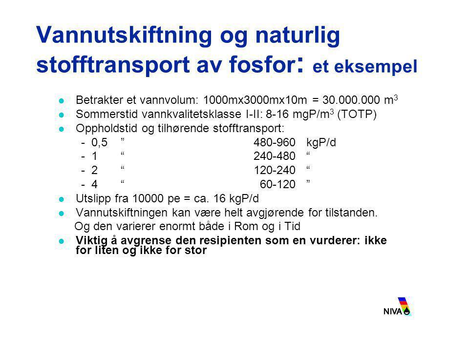 Vannutskiftning og naturlig stofftransport av fosfor : et eksempel  Betrakter et vannvolum: 1000mx3000mx10m = 30.000.000 m 3  Sommerstid vannkvalite