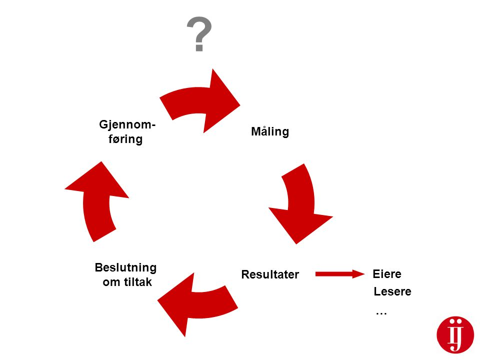 Måling Resultater Beslutning om tiltak Gjennom- føring ? Eiere Lesere …