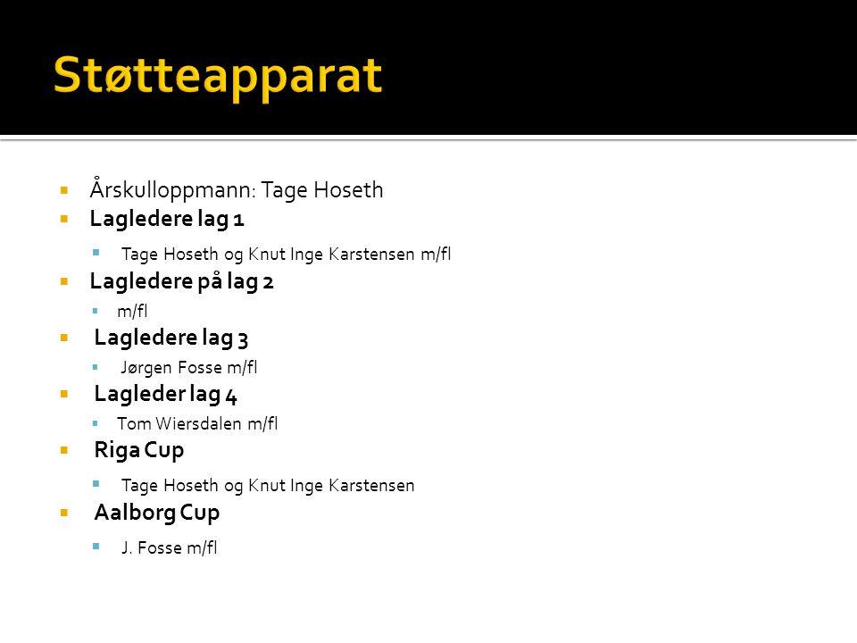  Årskulloppmann: Tage Hoseth  Lagledere lag 1  Tage Hoseth og Knut Inge Karstensen m/fl  Lagledere på lag 2  m/fl  Lagledere lag 3  Jørgen Foss