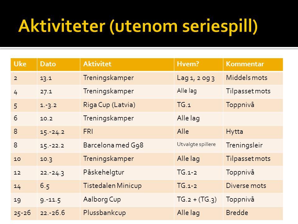 UkeDatoAktivitetHvem Kommentar 213.1TreningskamperLag 1, 2 og 3Middels mots 427.1Treningskamper Alle lag Tilpasset mots 51.-3.2Riga Cup (Latvia)TG.1Toppnivå 610.2TreningskamperAlle lag 815.-24.2FRIAlleHytta 815.-22.2Barcelona med G98 Utvalgte spillere Treningsleir 1010.3TreningskamperAlle lagTilpasset mots 1222.-24.3PåskehelgturTG.1-2Toppnivå 146.5Tistedalen MinicupTG.1-2Diverse mots 199.-11.5Aalborg CupTG.2 + (TG.3)Toppnivå 25-2622.-26.6PlussbankcupAlle lagBredde