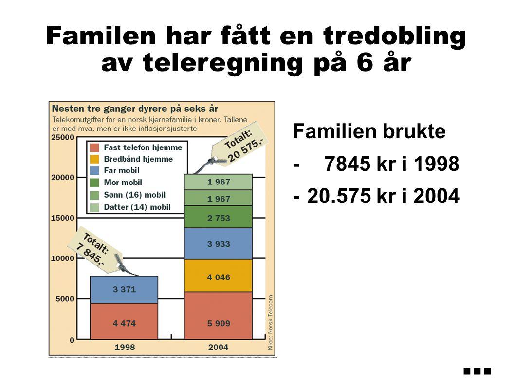 Familen har fått en tredobling av teleregning på 6 år Familien brukte - 7845 kr i 1998 -20.575 kr i 2004...