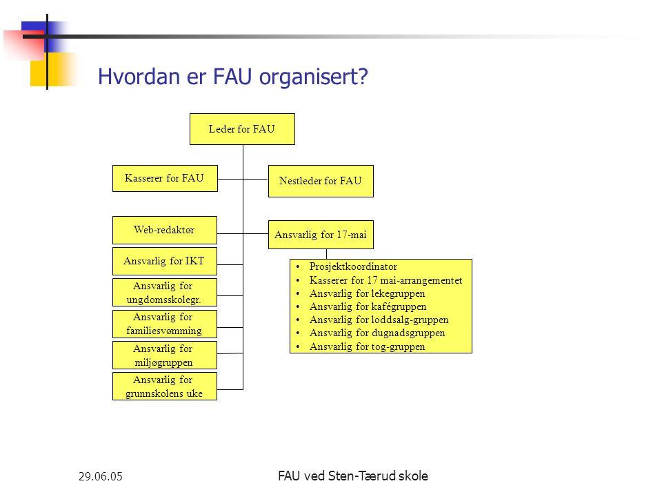 29.06.05 FAU ved Sten-Tærud skole Hvordan er FAU organisert? Leder for FAU Kasserer for FAU Nestleder for FAU Ansvarlig for 17-mai •Prosjektkoordinato
