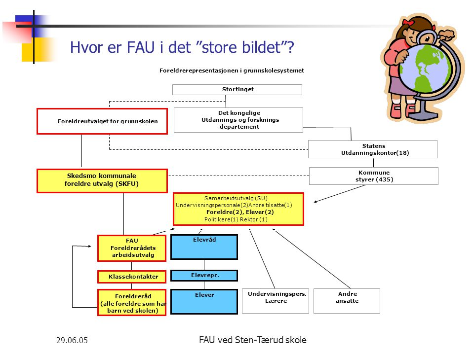 """29.06.05 FAU ved Sten-Tærud skole Hvor er FAU i det """"store bildet""""? Foreldrerepresentasjonen i grunnskolesystemet Skedsmo kommunale foreldre utvalg (S"""