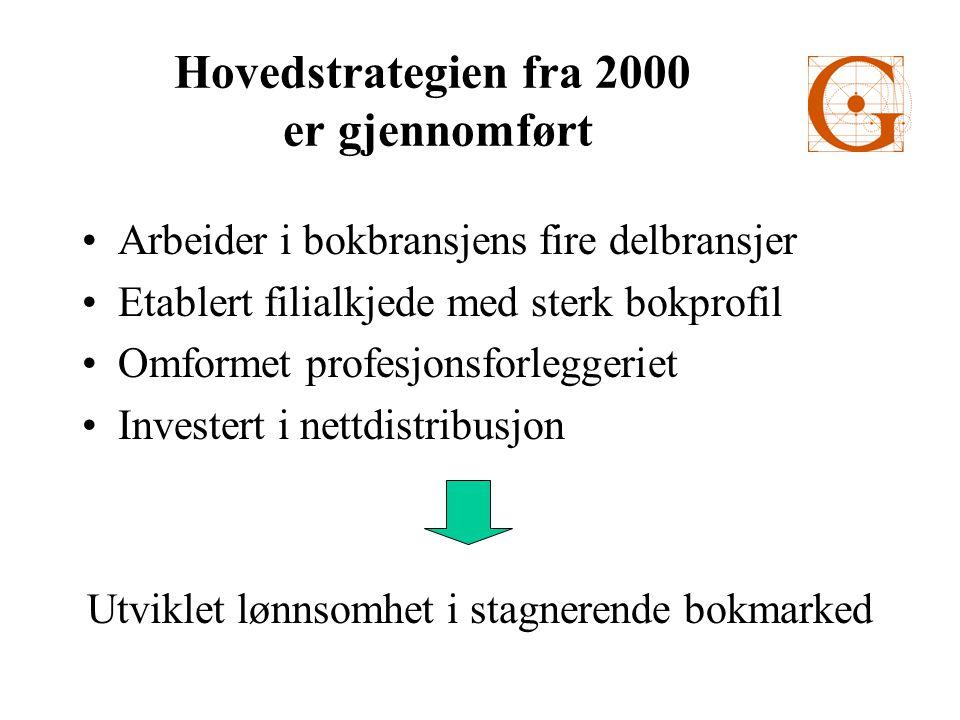 Hovedstrategien fra 2000 er gjennomført •Arbeider i bokbransjens fire delbransjer •Etablert filialkjede med sterk bokprofil •Omformet profesjonsforleggeriet •Investert i nettdistribusjon Utviklet lønnsomhet i stagnerende bokmarked