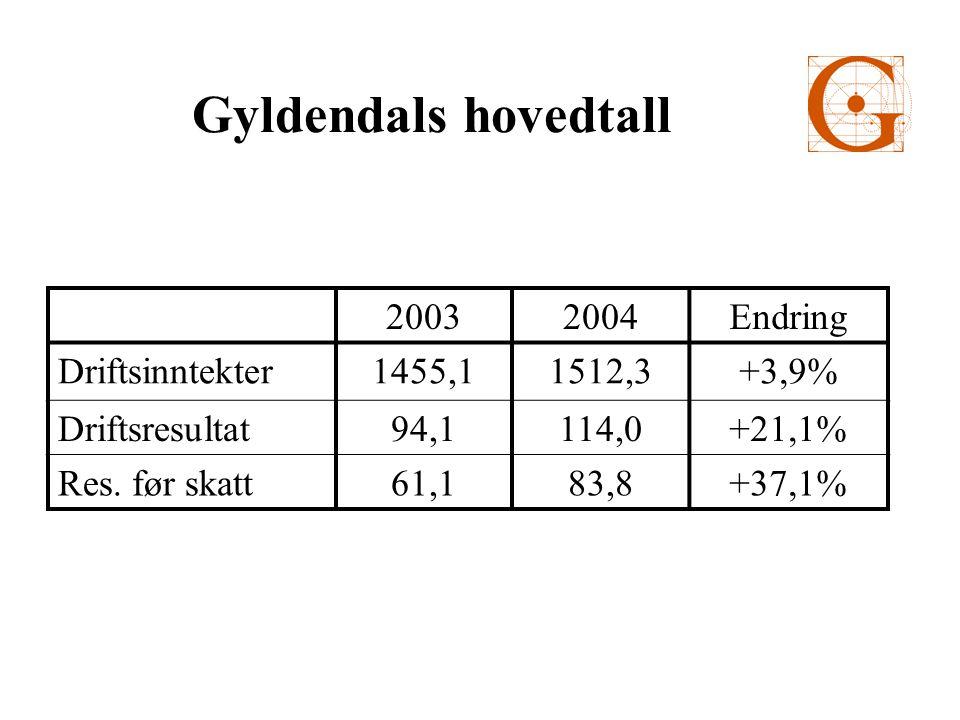 Gyldendals tre største aksjonærer Erik Must37,89 % Periscopus v/Trygve Hegnar28,86 % Kjell Ulrichsen15,11 % De tre største aksjonærene eier 81,86 %