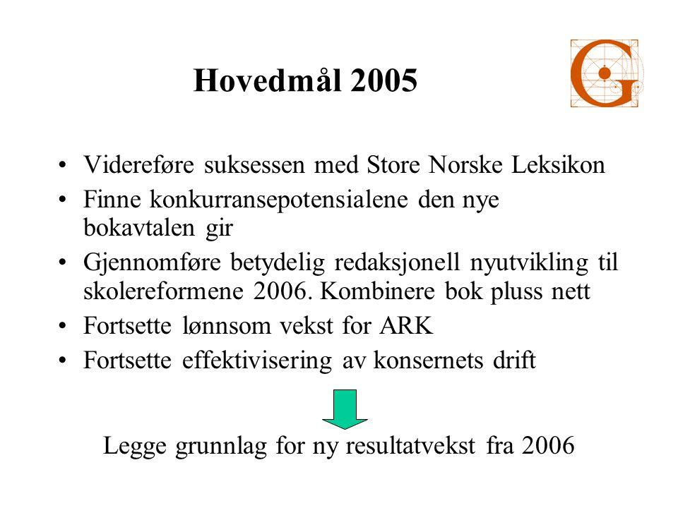 Hovedmål 2005 •Videreføre suksessen med Store Norske Leksikon •Finne konkurransepotensialene den nye bokavtalen gir •Gjennomføre betydelig redaksjonell nyutvikling til skolereformene 2006.