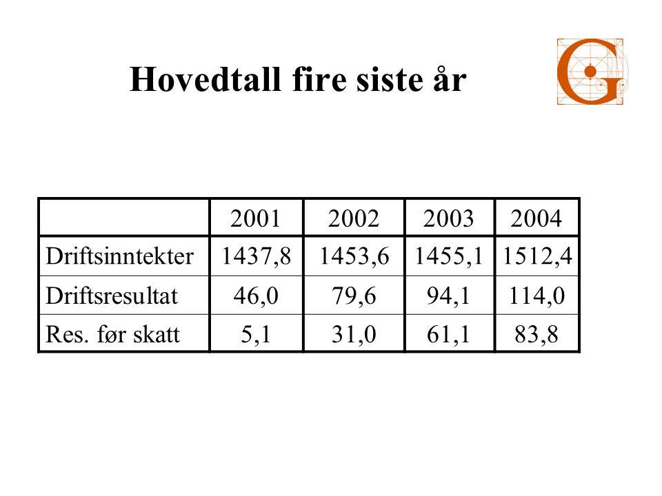 Hovedtall fire siste år 2001200220032004 Driftsinntekter1437,81453,61455,11512,4 Driftsresultat46,079,694,1114,0 Res.
