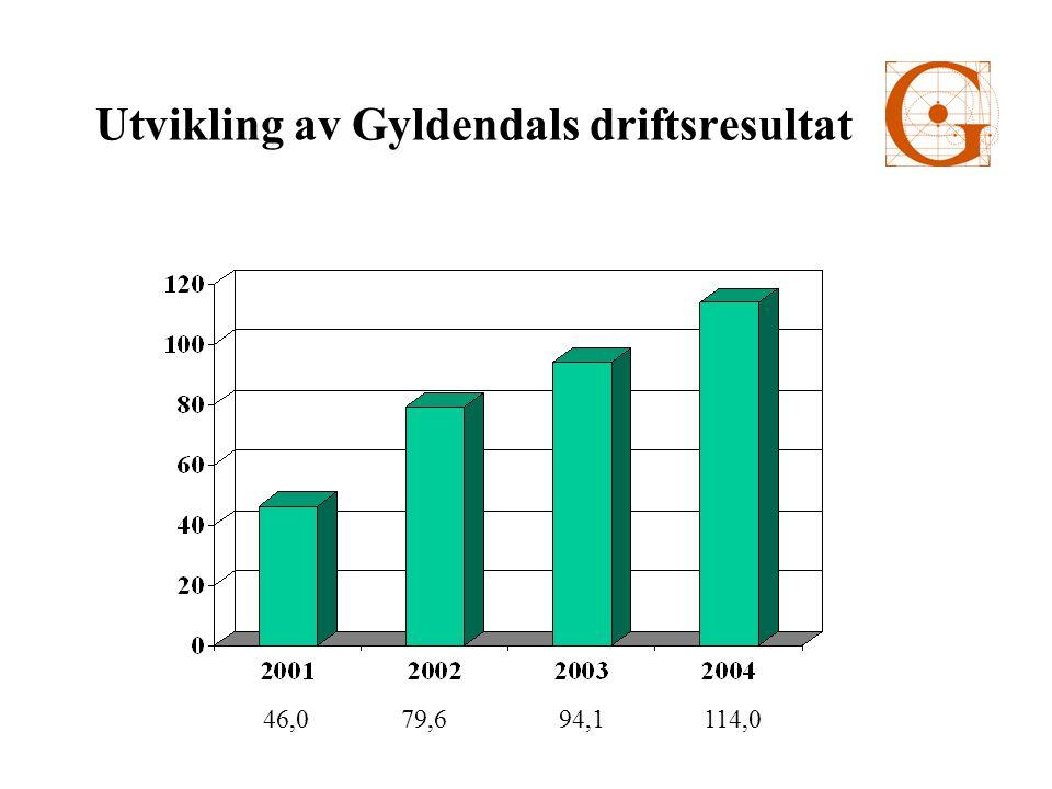 Utvikling av Gyldendals driftsresultat 46,0 79,6 94,1 114,0