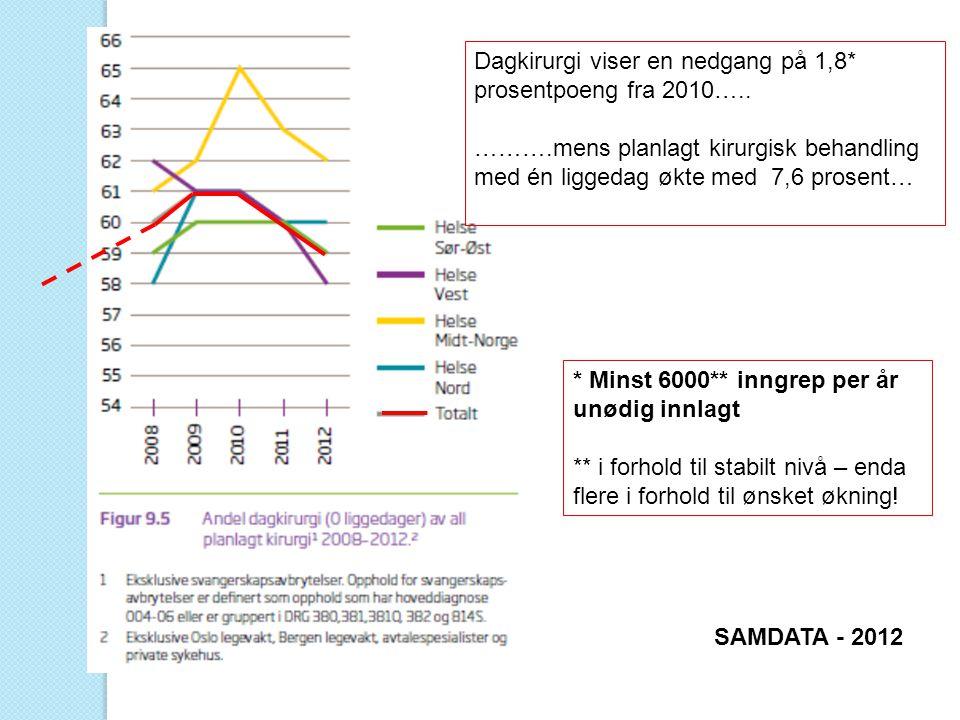Dagkirurgi viser en nedgang på 1,8* prosentpoeng fra 2010….. ……….mens planlagt kirurgisk behandling med én liggedag økte med 7,6 prosent… SAMDATA - 20