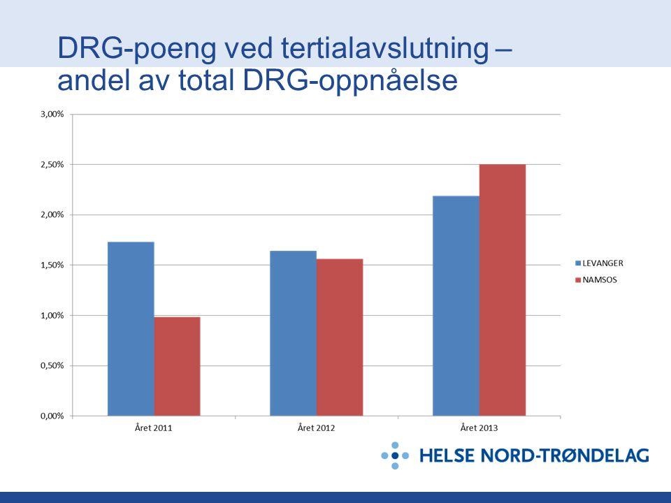 DRG-poeng ved tertialavslutning – andel av total DRG-oppnåelse
