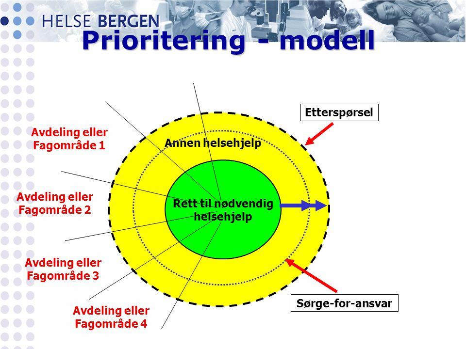 Prioritering - modell Rett til nødvendig helsehjelp Avdeling eller Fagområde 1 Avdeling eller Fagområde 2 Avdeling eller Fagområde 3 Avdeling eller Fa