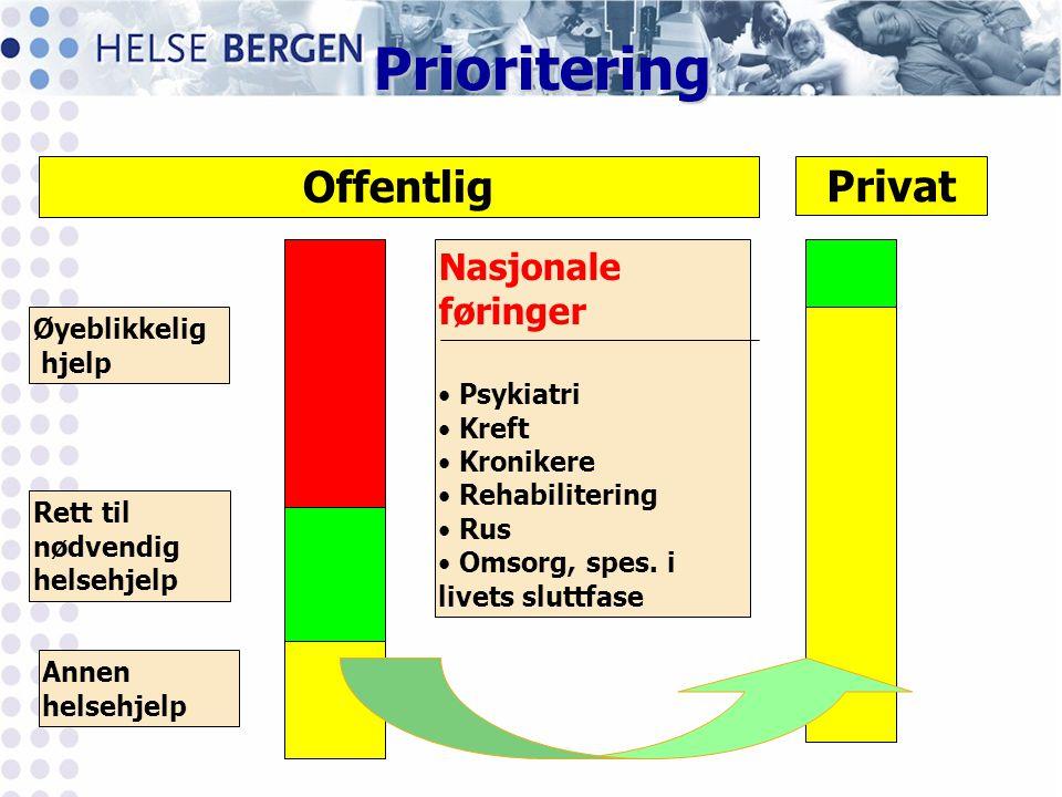 Prioritering Øyeblikkelig hjelp Rett til nødvendig helsehjelp Annen helsehjelp Nasjonale føringer • Psykiatri • Kreft • Kronikere • Rehabilitering • R