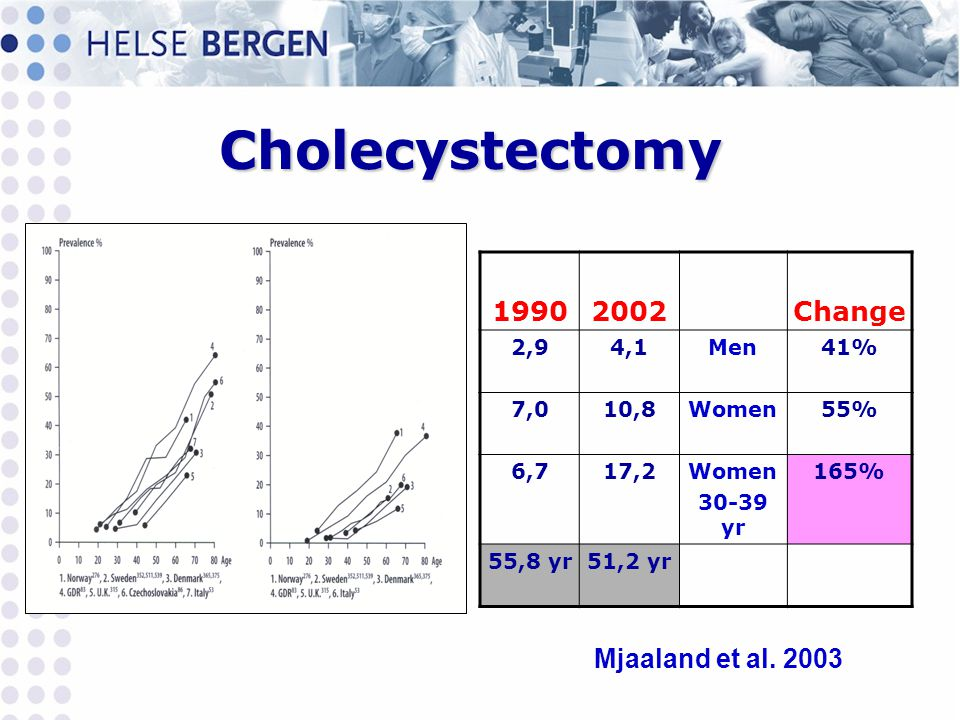 Cholecystectomy 19902002Change 2,94,1Men41% 7,010,8Women55% 6,717,2Women 30-39 yr 165% 55,8 yr51,2 yr Mjaaland et al.
