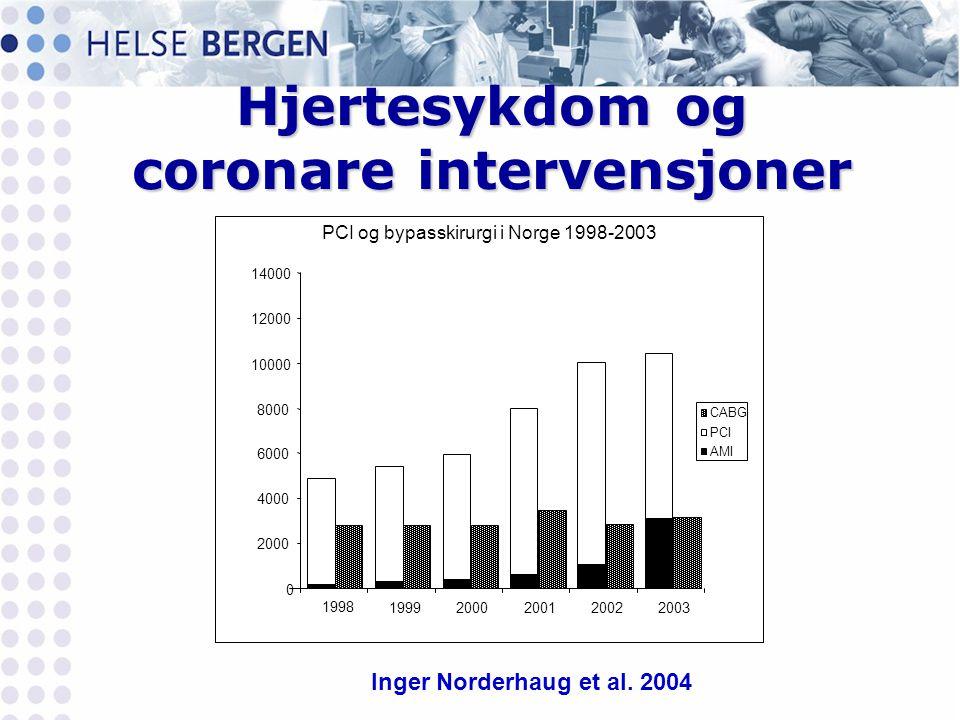 Hjertesykdom og coronare intervensjoner PCI og bypasskirurgi i Norge 1998-2003 0 2000 4000 6000 8000 10000 12000 14000 1998 19992000200120022003 CABG