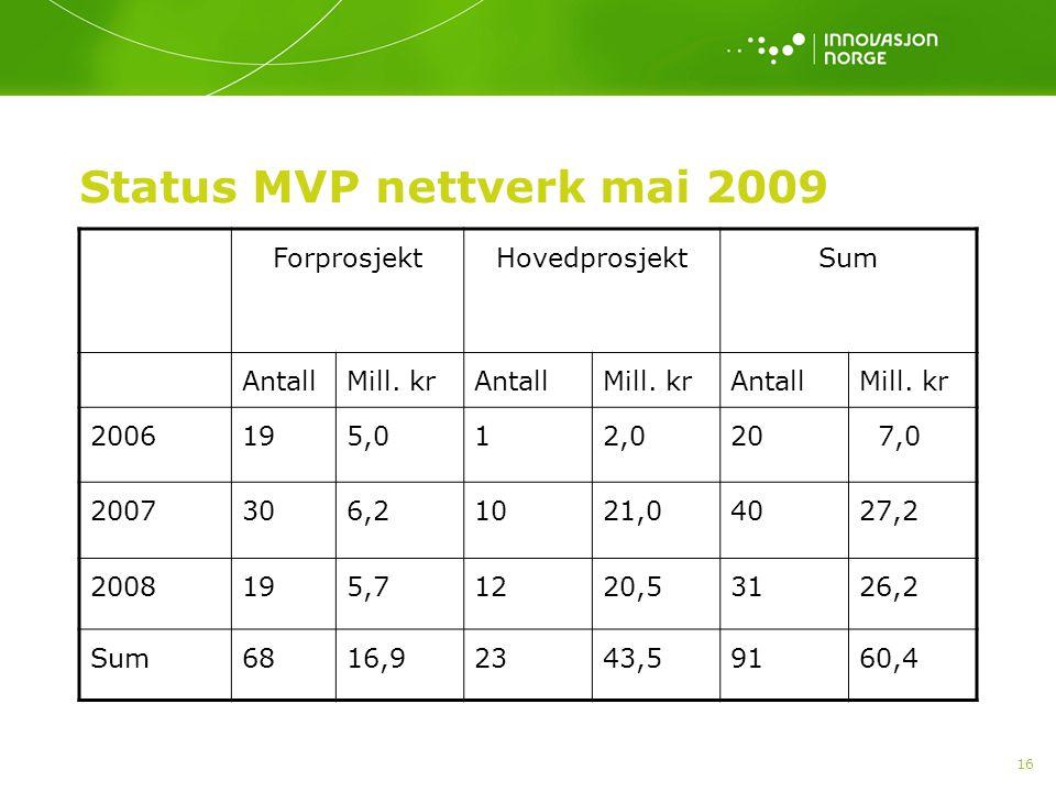 16 Status MVP nettverk mai 2009 ForprosjektHovedprosjektSum AntallMill. krAntallMill. krAntallMill. kr 2006195,012,020 7,0 2007306,21021,04027,2 20081