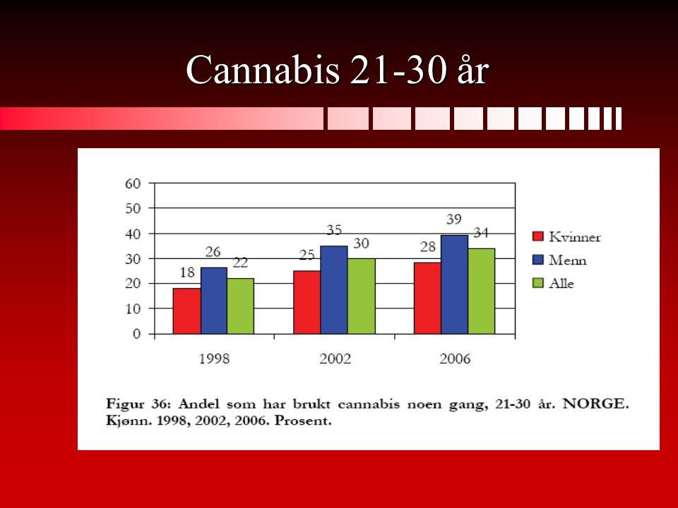 Cannabis 21-30 år