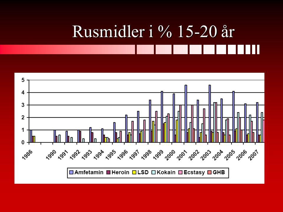 Rusmidler i % 15-20 år