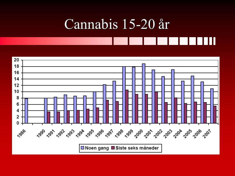 Cannabis 15-20 år