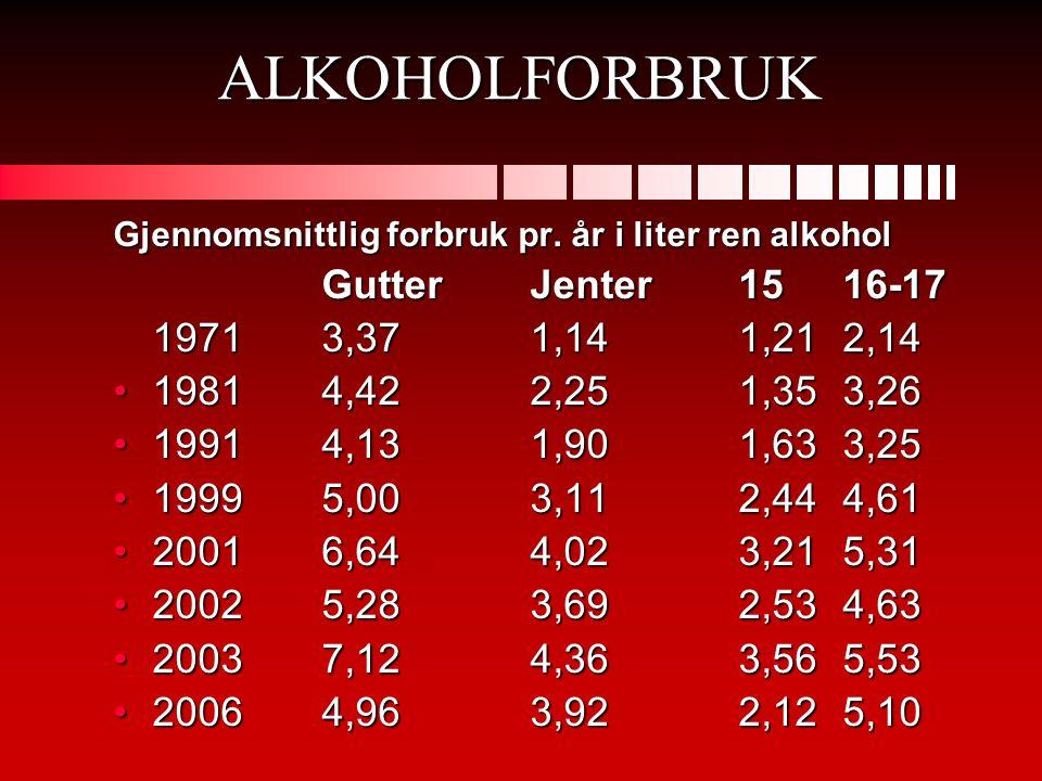 ALKOHOLFORBRUK Gjennomsnittlig forbruk pr. år i liter ren alkohol GutterJenter1516-17 1971 3,37 1,14 1,212,14 •1981 4,42 2,25 1,353,26 •1991 4,13 1,90