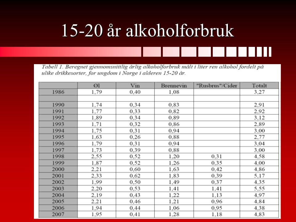 15-20 år alkoholforbruk