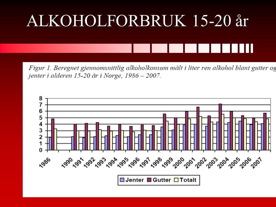 ALKOHOLFORBRUK 15-20 år