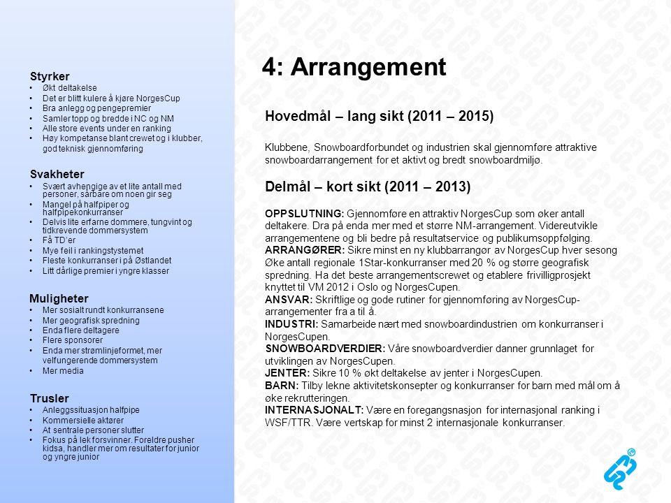 4: Arrangement Hovedmål – lang sikt (2011 – 2015) Klubbene, Snowboardforbundet og industrien skal gjennomføre attraktive snowboardarrangement for et a